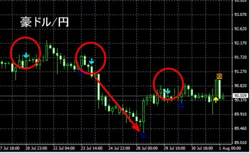 FXミリオンサイン豪ドル円