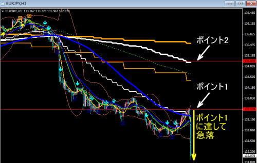 ユーロ円急落