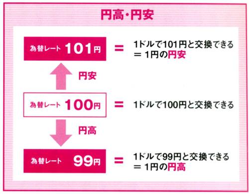 円高・円安